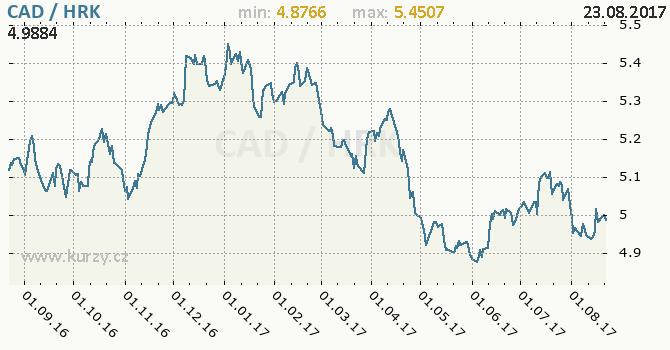 Graf chorvatská kuna a kanadský dolar