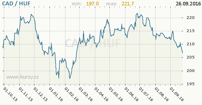 Graf ma�arsk� forint a kanadsk� dolar