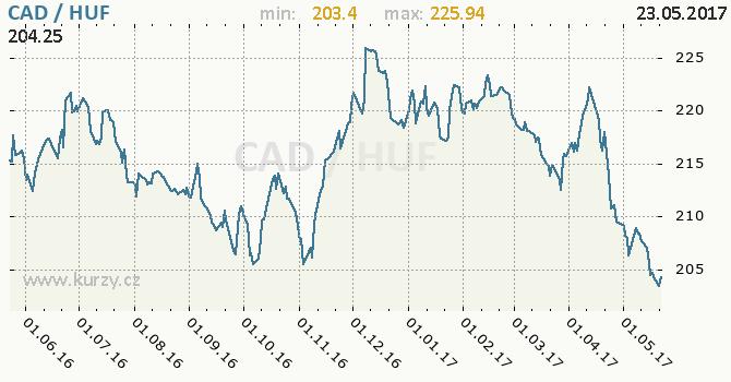 Graf maďarský forint a kanadský dolar