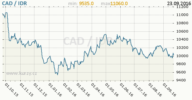 Graf indon�sk� rupie a kanadsk� dolar