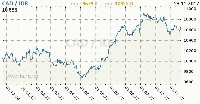 Graf indonéská rupie a kanadský dolar