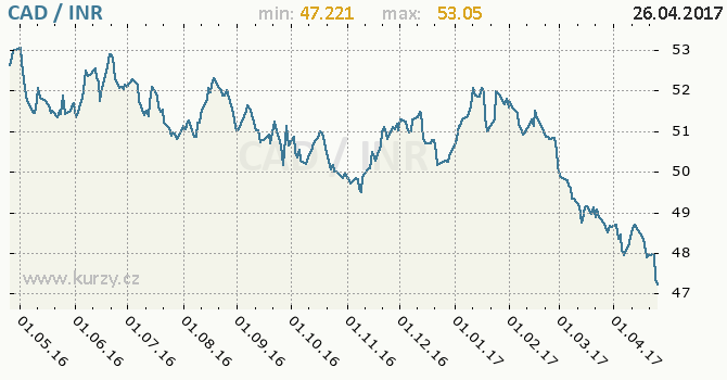 Graf indická rupie a kanadský dolar