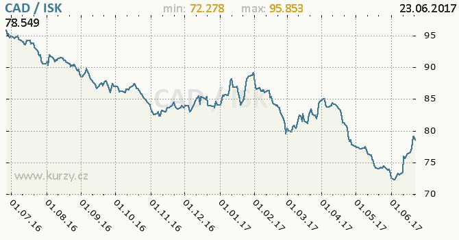 Graf islandská koruna a kanadský dolar