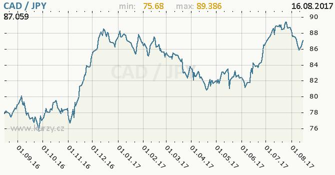 Graf japonský jen a kanadský dolar