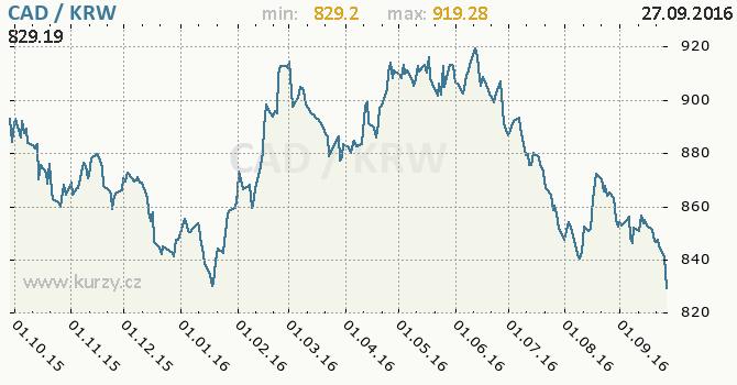 Graf jihokorejsk� won a kanadsk� dolar