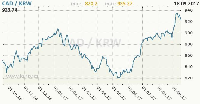 Graf jihokorejský won a kanadský dolar