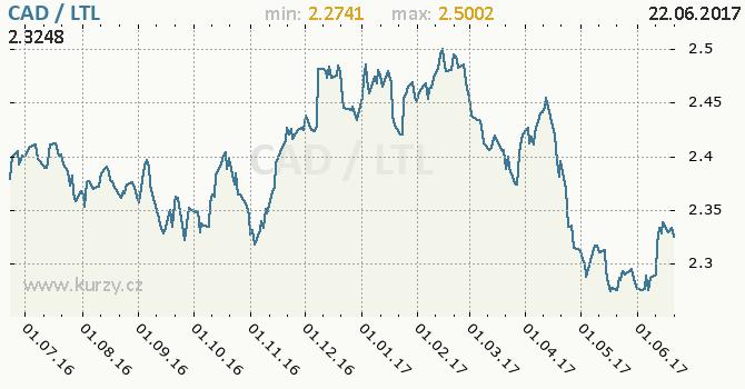 Graf litevský litas a kanadský dolar