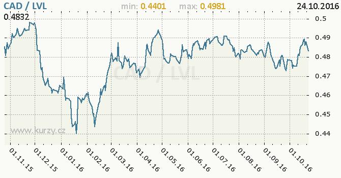 Graf loty�sk� lat a kanadsk� dolar