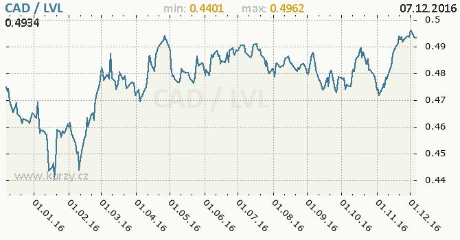 Graf lotyšský lat a kanadský dolar