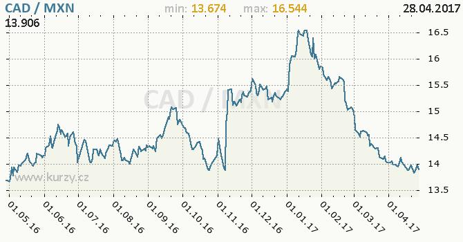 Graf mexické peso a kanadský dolar