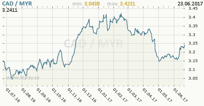Graf malajsijský ringgit a kanadský dolar