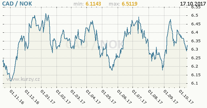 Graf norská koruna a kanadský dolar