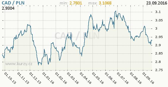 Graf polsk� zlot� a kanadsk� dolar