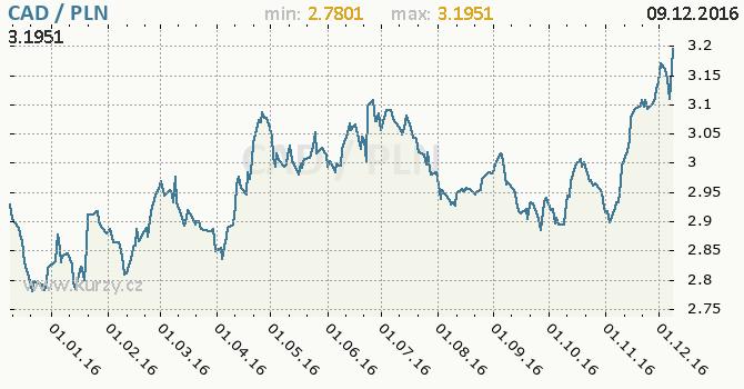 Graf polský zlotý a kanadský dolar