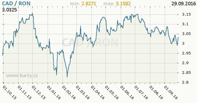 Graf rumunsk� nov� lei a kanadsk� dolar