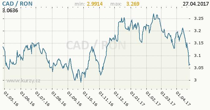 Graf rumunský nový lei a kanadský dolar