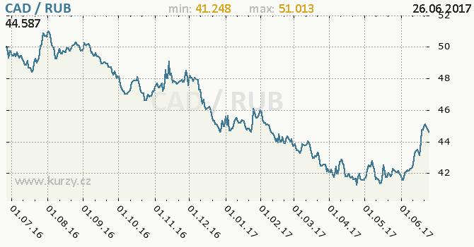 Graf ruský rubl a kanadský dolar