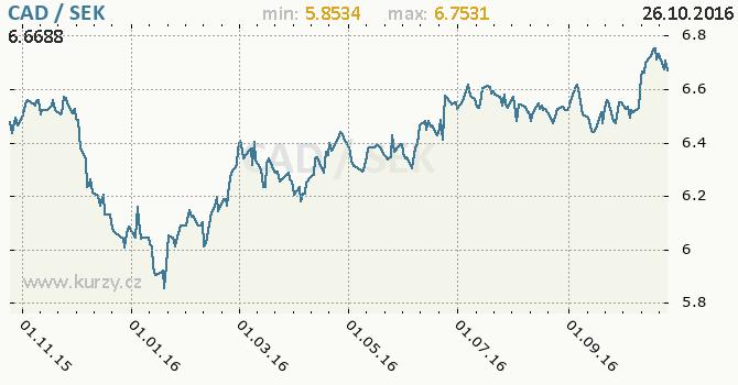 Graf �v�dsk� koruna a kanadsk� dolar