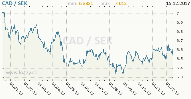 Graf švédská koruna a kanadský dolar