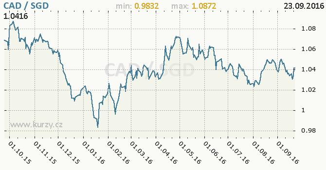 Graf singapursk� dolar a kanadsk� dolar