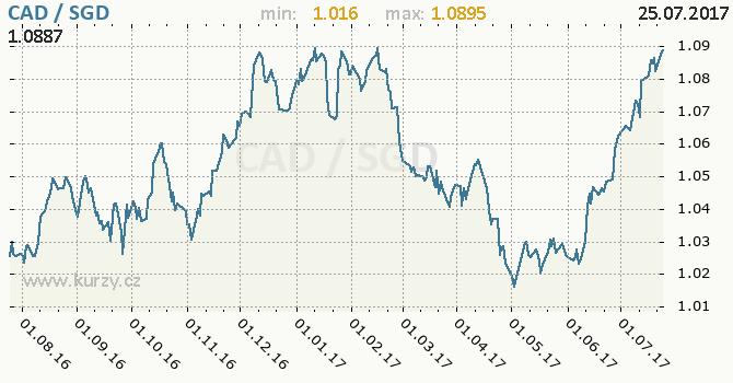 Graf singapurský dolar a kanadský dolar