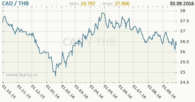 Graf thajsk� baht a kanadsk� dolar