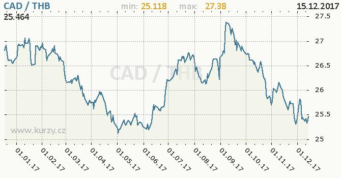 Graf thajský baht a kanadský dolar