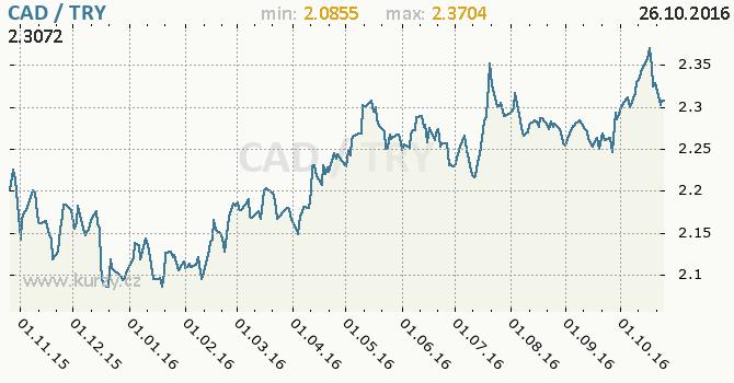 Graf tureck� lira a kanadsk� dolar