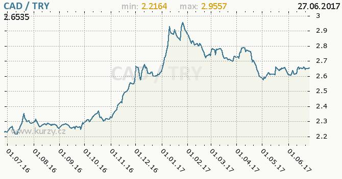 Graf turecká lira a kanadský dolar