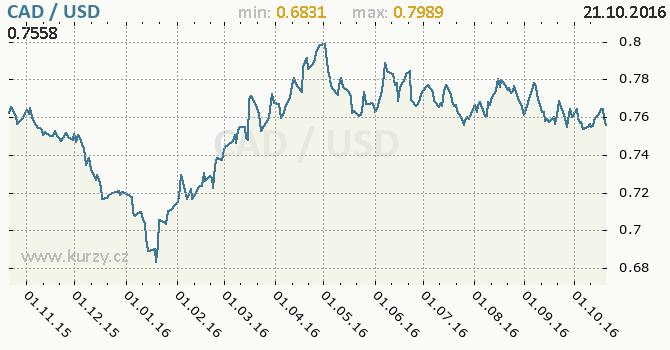 Graf americk� dolar a kanadsk� dolar