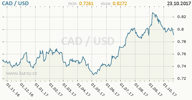 Graf americký dolar a kanadský dolar