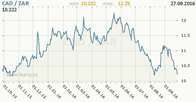 Graf jihoafrick� rand a kanadsk� dolar