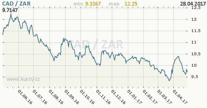 Graf jihoafrický rand a kanadský dolar