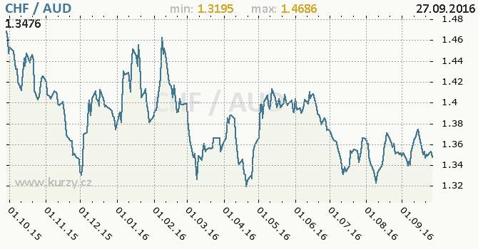 Graf australsk� dolar a �v�carsk� frank