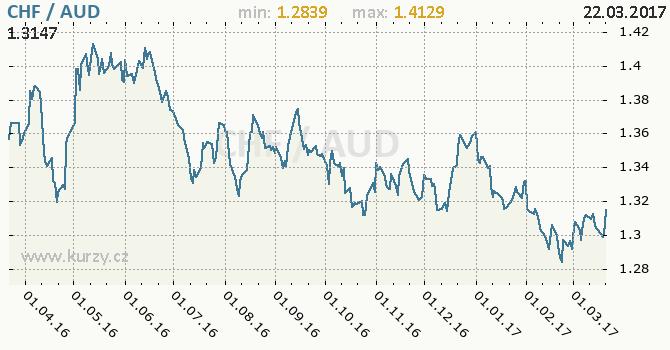 Graf australský dolar a švýcarský frank