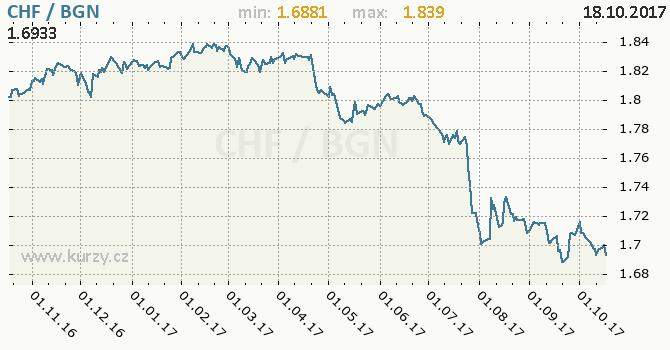 Graf bulharský lev a švýcarský frank