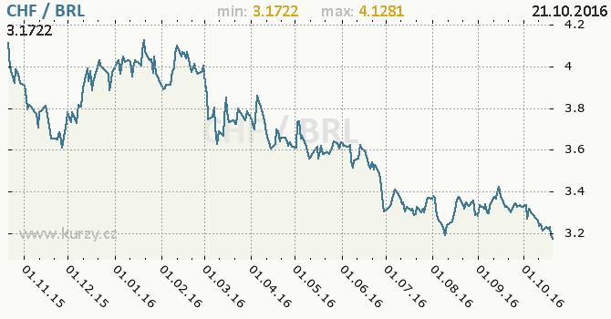 Graf brazilsk� real a �v�carsk� frank