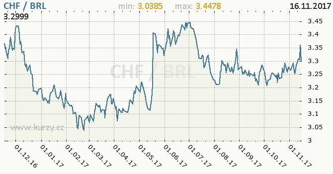 Graf brazilský real a švýcarský frank