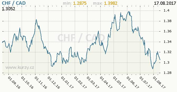 Graf kanadský dolar a švýcarský frank