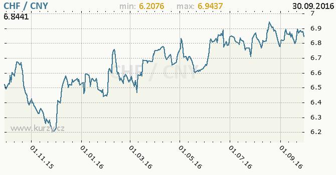 Graf ��nsk� juan a �v�carsk� frank