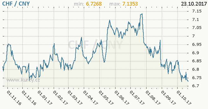 Graf čínský juan a švýcarský frank