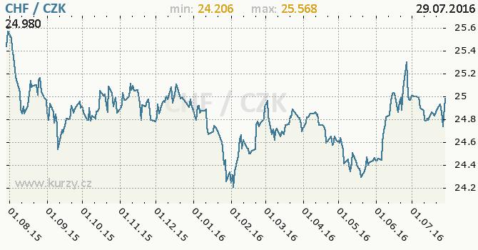 Graf �esk� koruna a �v�carsk� frank