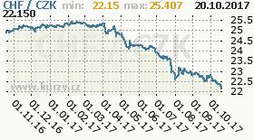 Graf česká koruna  to Switzerland Frank