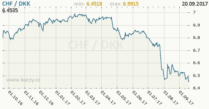 Graf dánská koruna a švýcarský frank