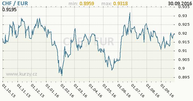 Graf euro a �v�carsk� frank