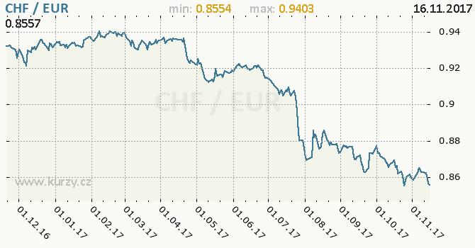 Graf euro a švýcarský frank