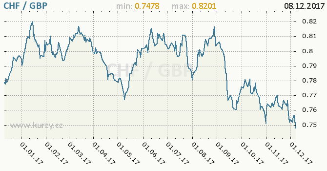 Graf britská libra a švýcarský frank