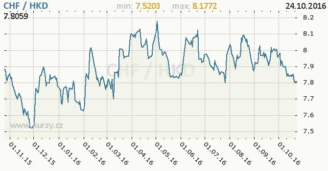 Graf hongkongsk� dolar a �v�carsk� frank