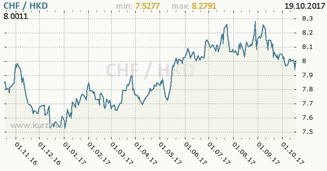 Graf hongkongský dolar a švýcarský frank
