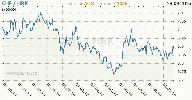 Graf chorvatsk� kuna a �v�carsk� frank